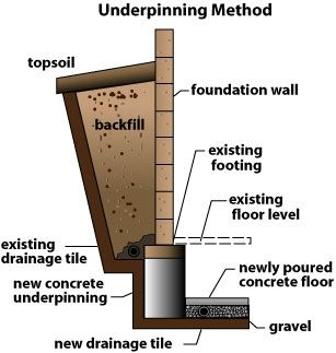 Underpinning Method