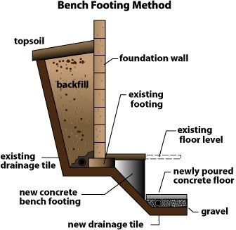 Bench footing method